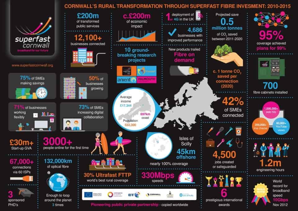 superfast cornwall infographic
