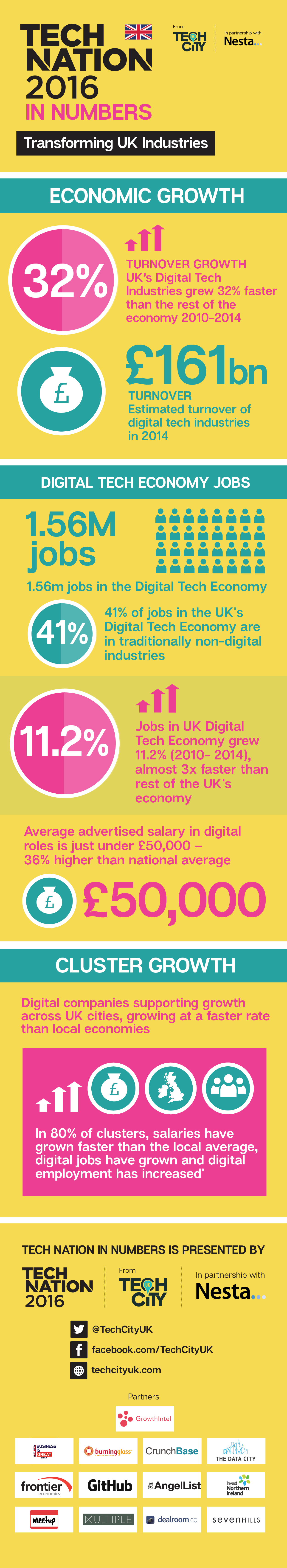 Tech Nation 2016_National Full Cluster Infographic